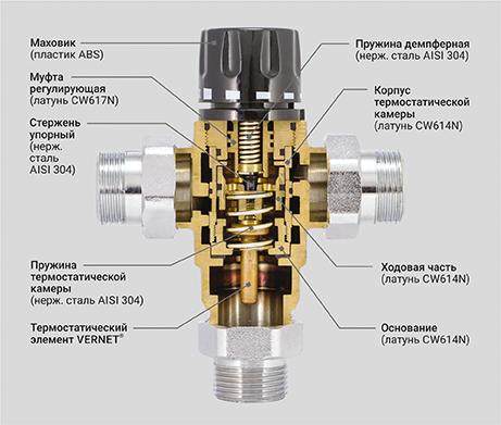 Клапан смесительный термостатический PF RVM 395