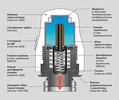 Принцип работы термостатических головок PROFACTOR