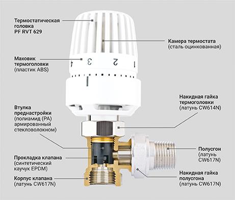 Клапан радиаторный термостатический угловой с преднастройкой - PF RVT 982